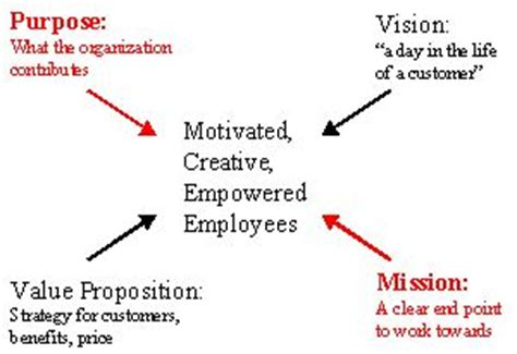 Strategic planning clarifying the mission vision and business plan mission and vision statements flashek Image collections